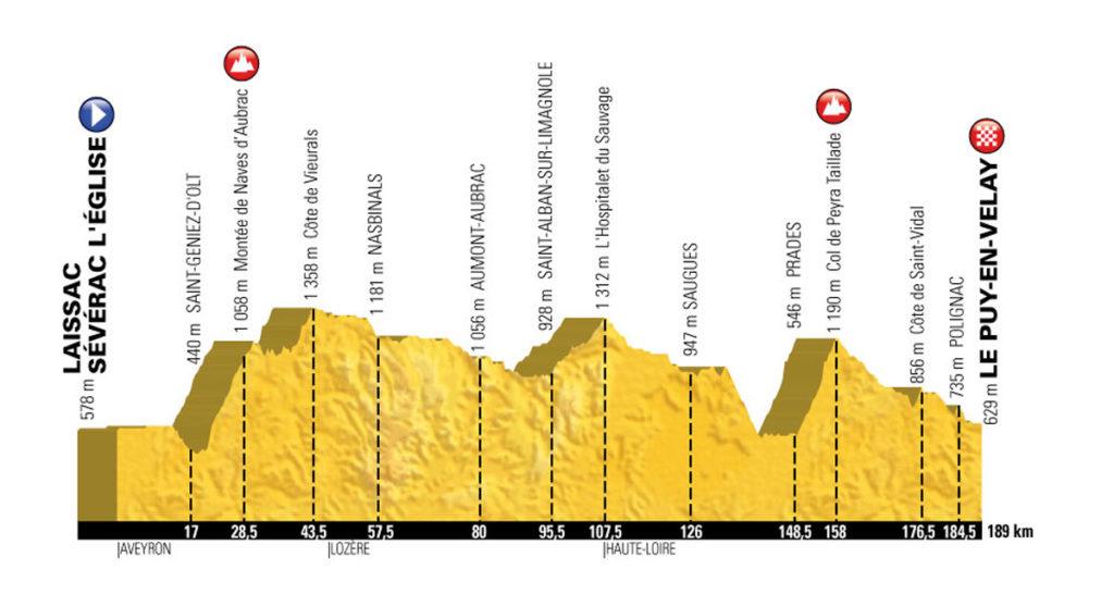 Profil der 15. Etappe der Tour de France 2017