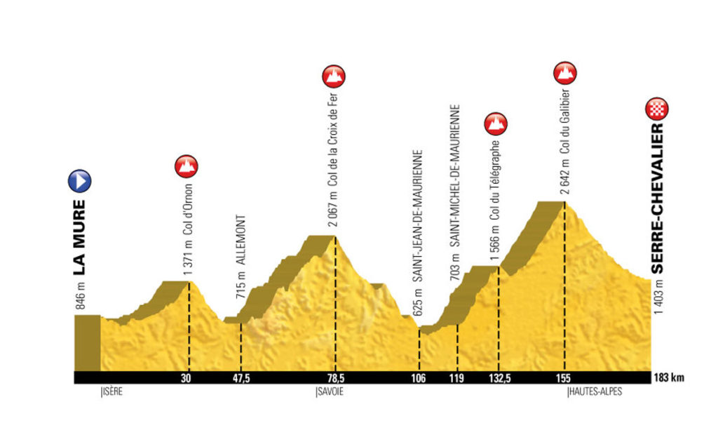 Profil der 17. Etappe der Tour de France 2017