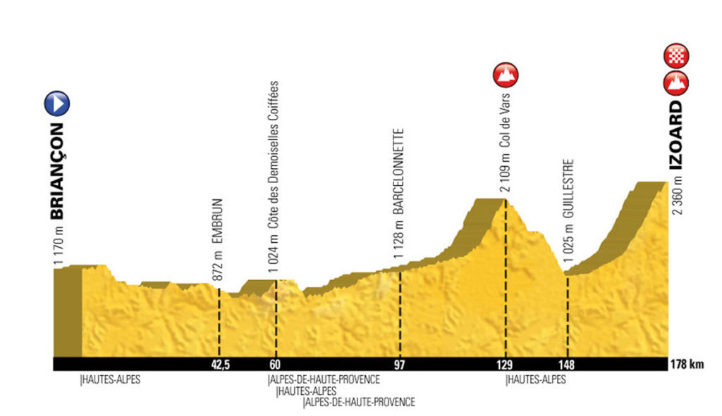 Profil der 18. Etappe der Tour de France 2017