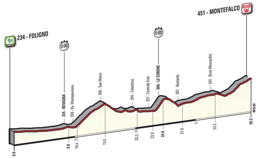 Das Profil der 10. Etappe des Giro d'Italia 2017