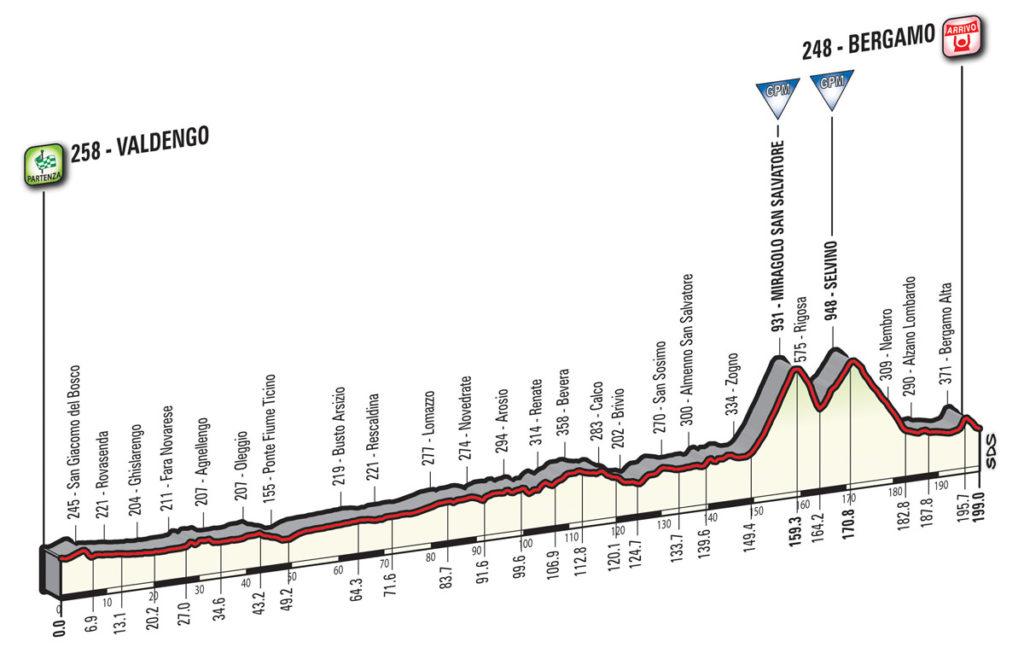 Das Profil der 15. Etappe des Giro d'Italia 2017