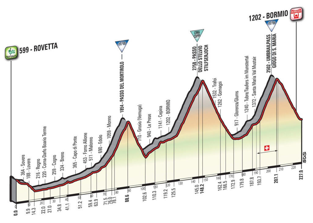 Das Profil der 17. Etappe des Giro d'Italia 2017