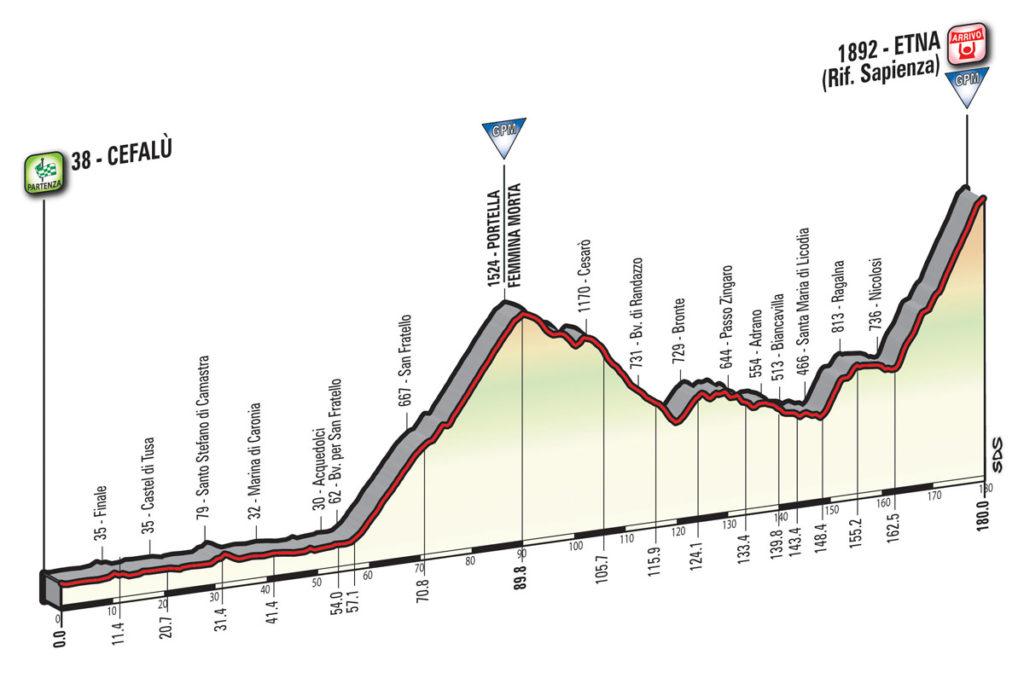 Das Profil der 4. Etappe des Giro d'Italia 2017