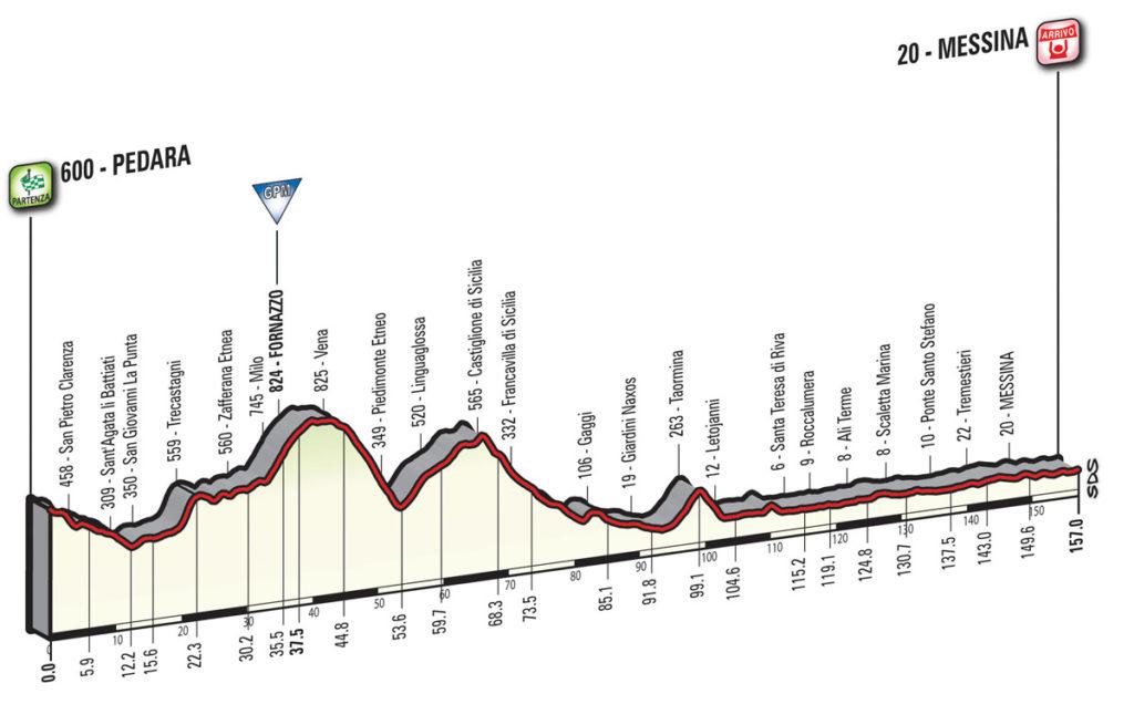 Das Profil der 5. Etappe des Giro d'Italia 2017
