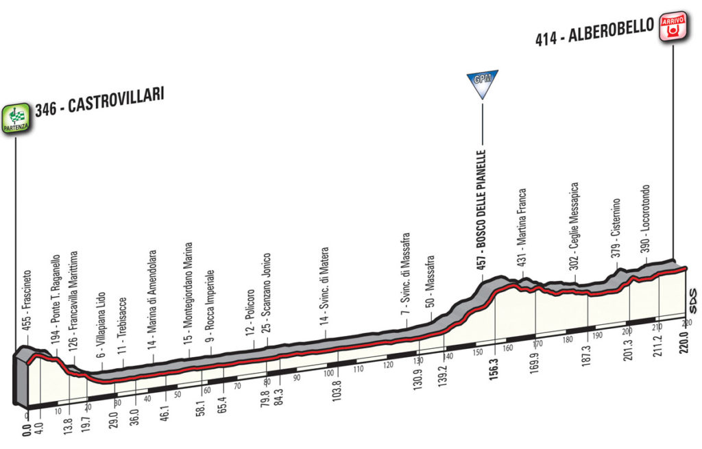 Das Profil der 7. Etappe des Giro d'Italia 2017