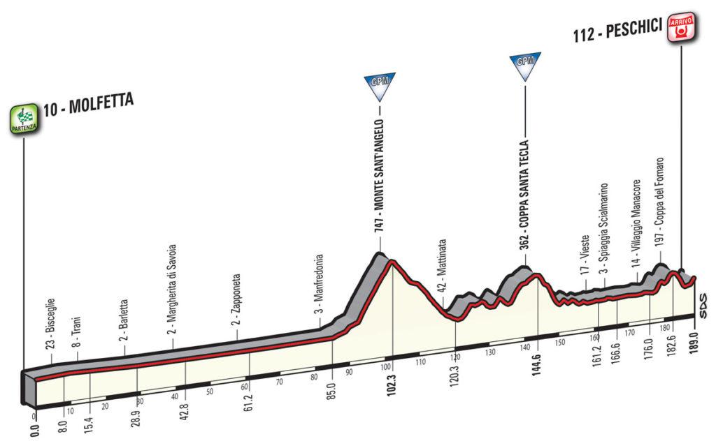 Das Profil der 8. Etappe des Giro d'Italia 2017