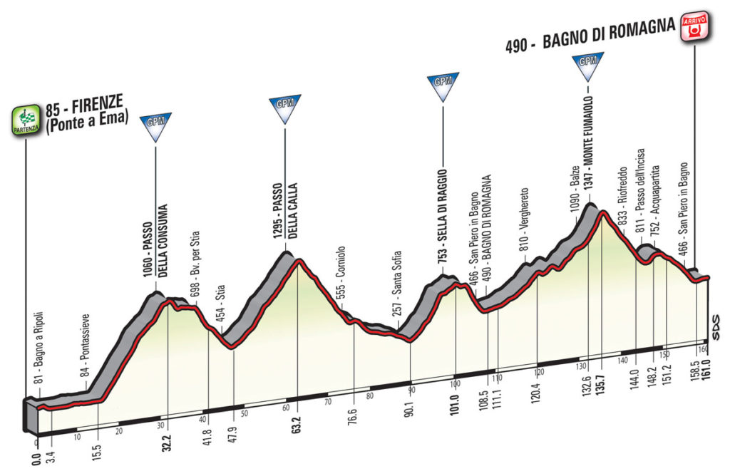 Das Profil der 11. Etappe des Giro d'Italia 2017