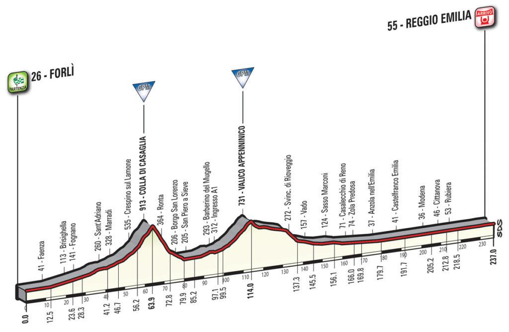 Das Profil der 12. Etappe des Giro d'Italia 2017