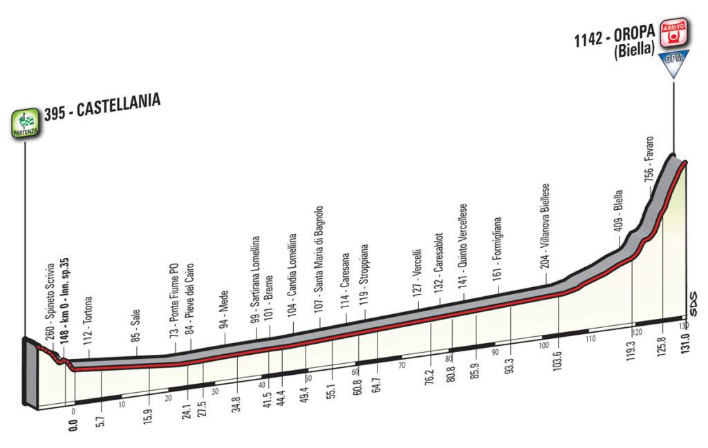 Das Profil der 14. Etappe des Giro d'Italia 2017