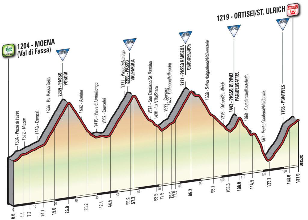 Das Profil der 18. Etappe des Giro d'Italia 2017