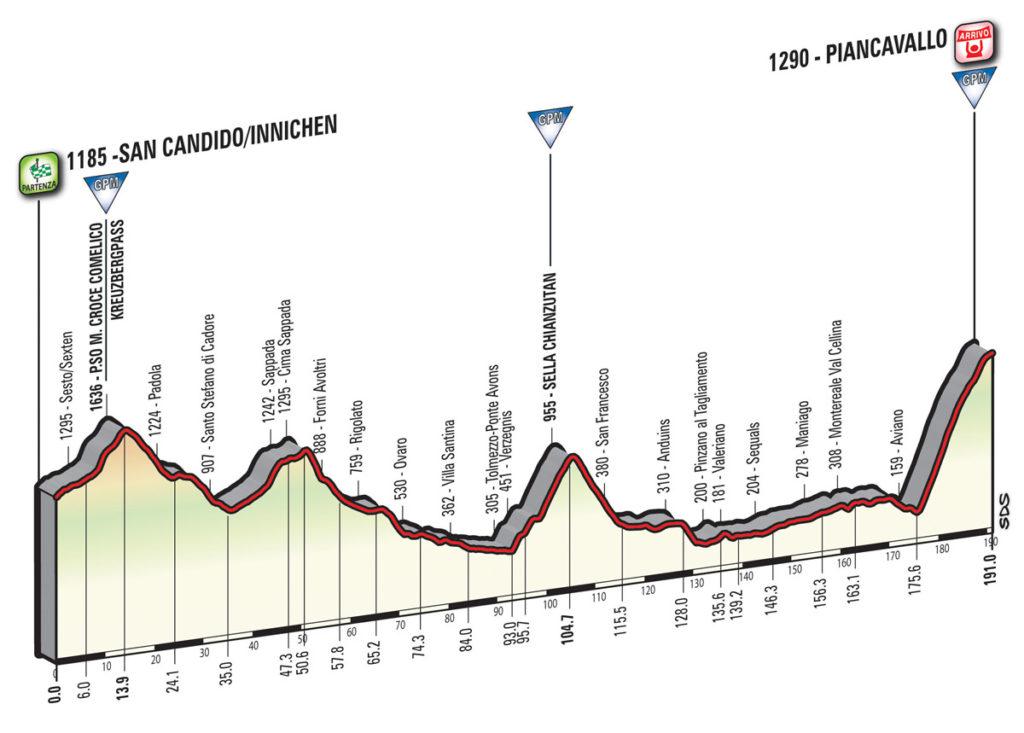 Das Profil der 19. Etappe des Giro d'Italia 2017