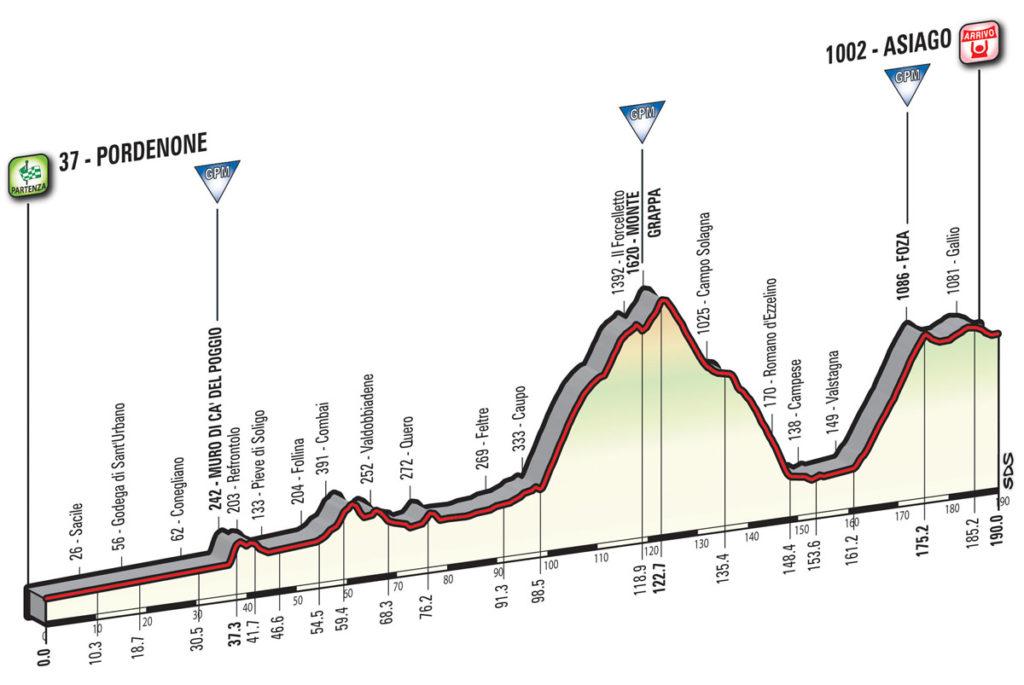 Das Profil der 20. Etappe des Giro d'Italia 2017