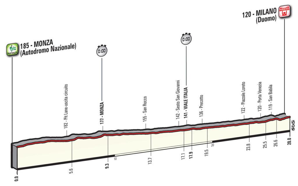Das Profil der 21. Etappe des Giro d'Italia 2017