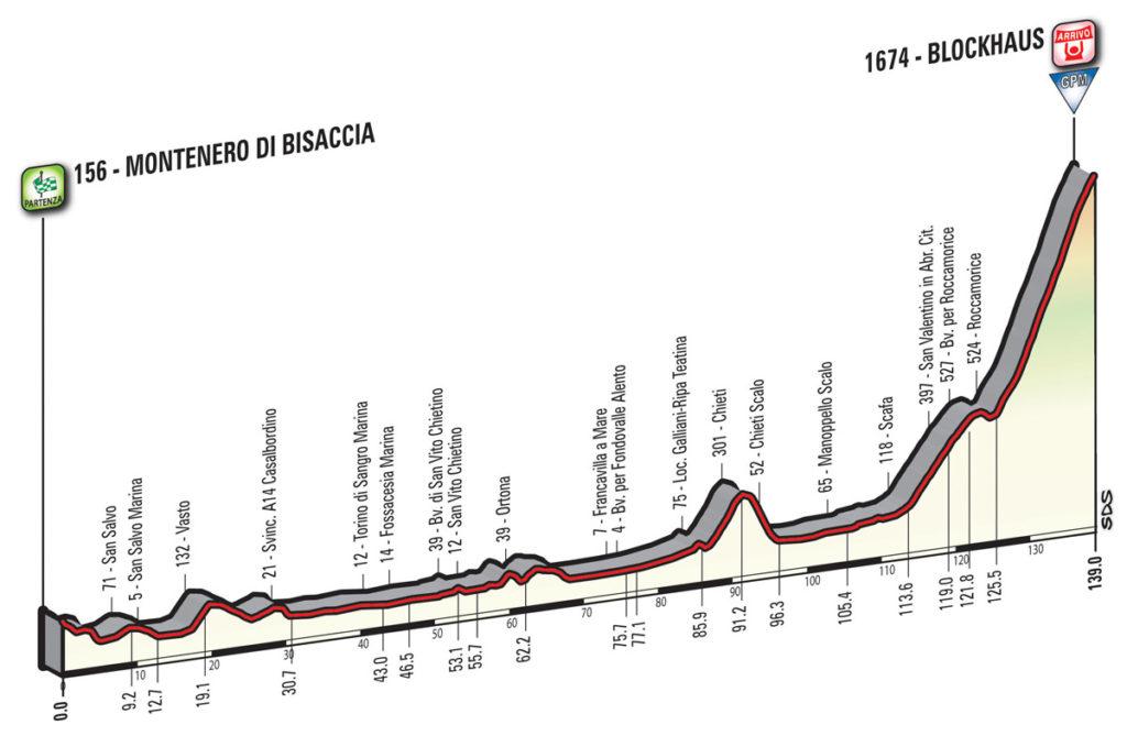 Das Profil der 9. Etappe des Giro d'Italia 2017