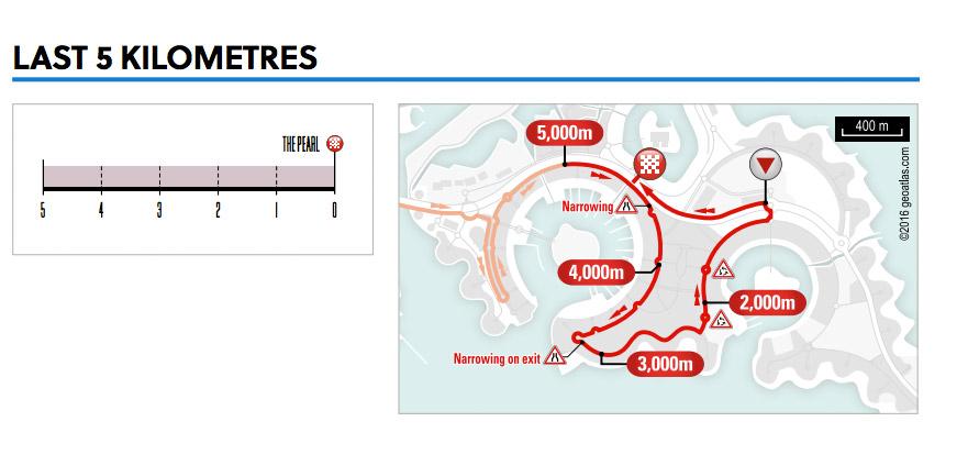 Karte & Profil der letzten Kilometer des WM-Rennens der Männer 2016