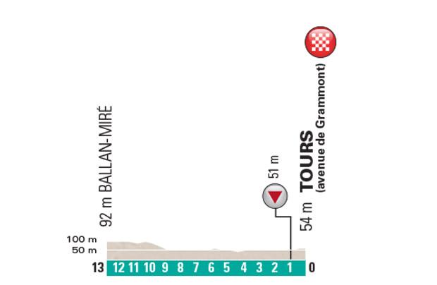 Paris-Tours 2016: Profil der letzten Kilometer