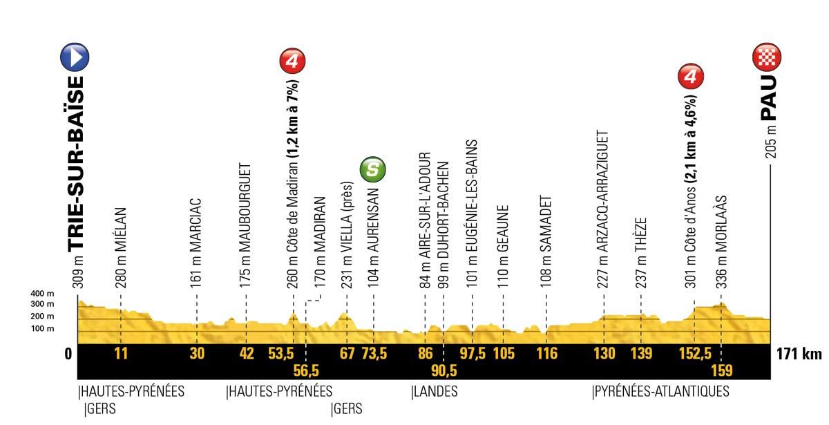 Tour De France Vorschau Auf Etappe 18 Sprint In Pau Cycling