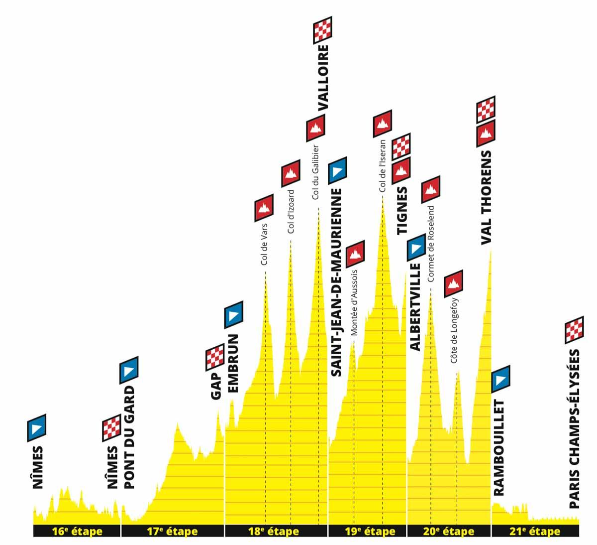 tour de france 2019 2.etappe