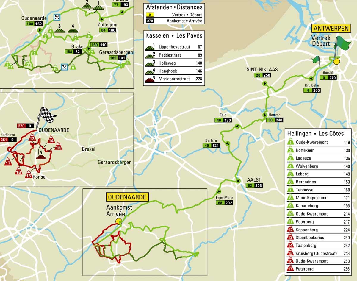 Flandern Rundfahrt 2020