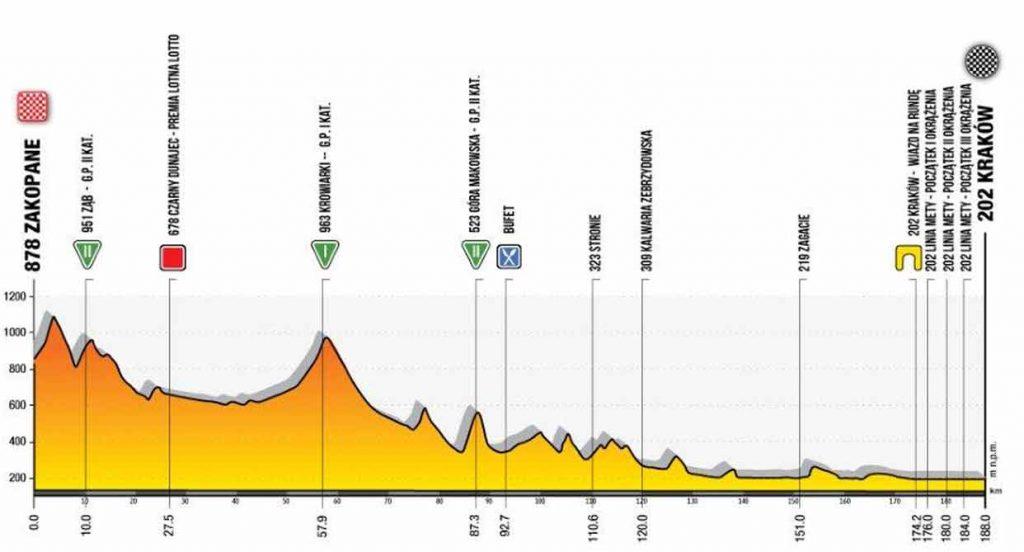 Fünf Etappen – Sprints, Bergankunft & welliges Terrain – die Polen-Rundfahrt hat einen typischen Parcours.