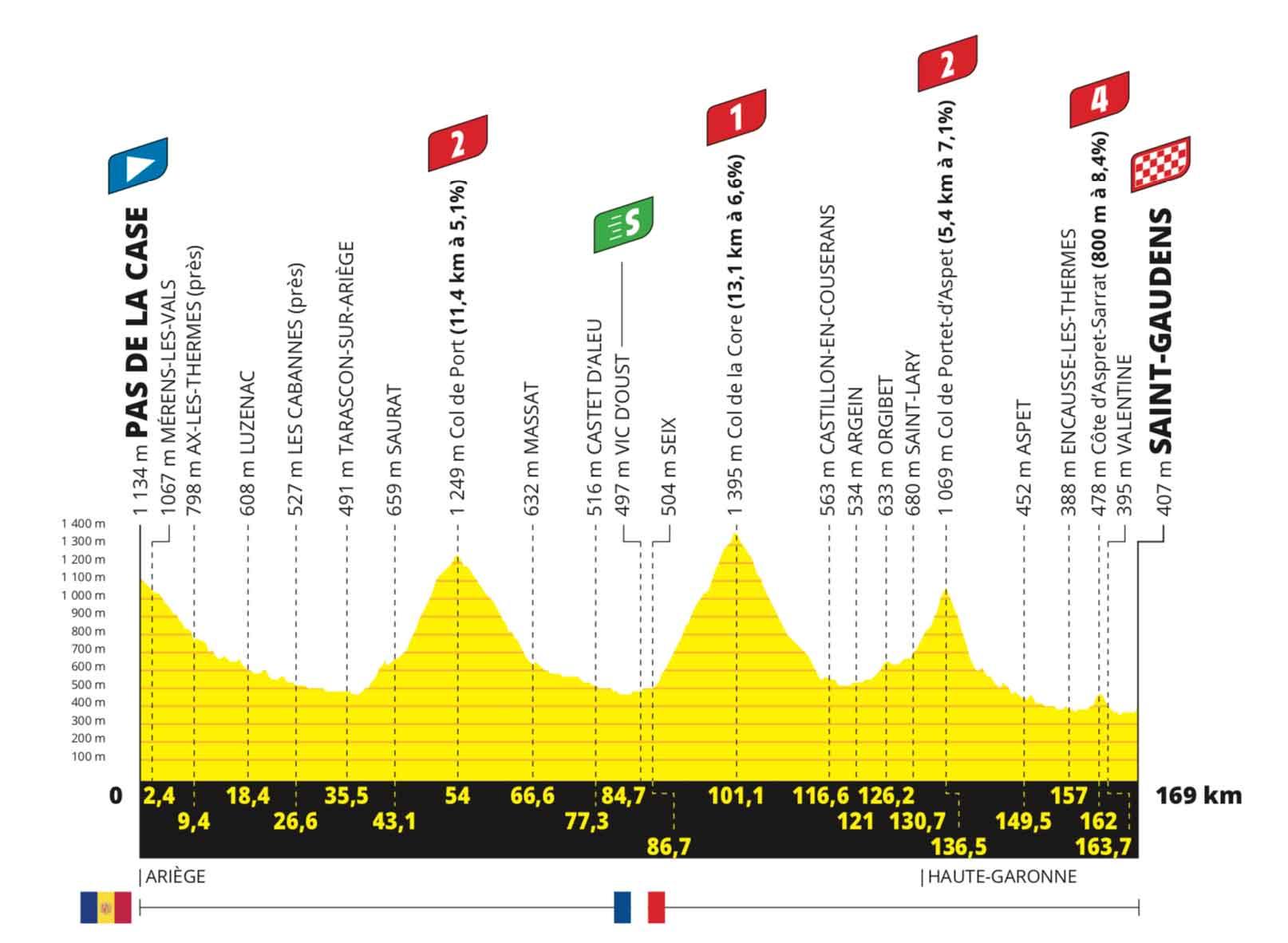 16. Etappe Tour de France 2021 | Profil, Karte, Favoriten in der Vorschau –  Ausreißertag in den Pyrenäen